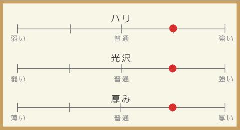 ドレス生地 生地説明表